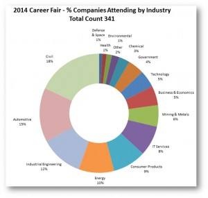 2014F Michigan Tech Career Fair Company Breakdown