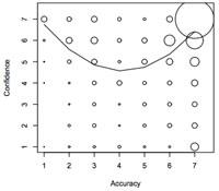 Accuracy vs. Confidence