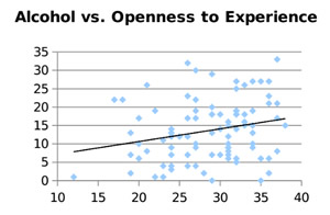 Alcohol  vs. Openness to Experience