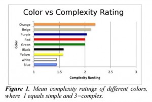 Color vs Complexity