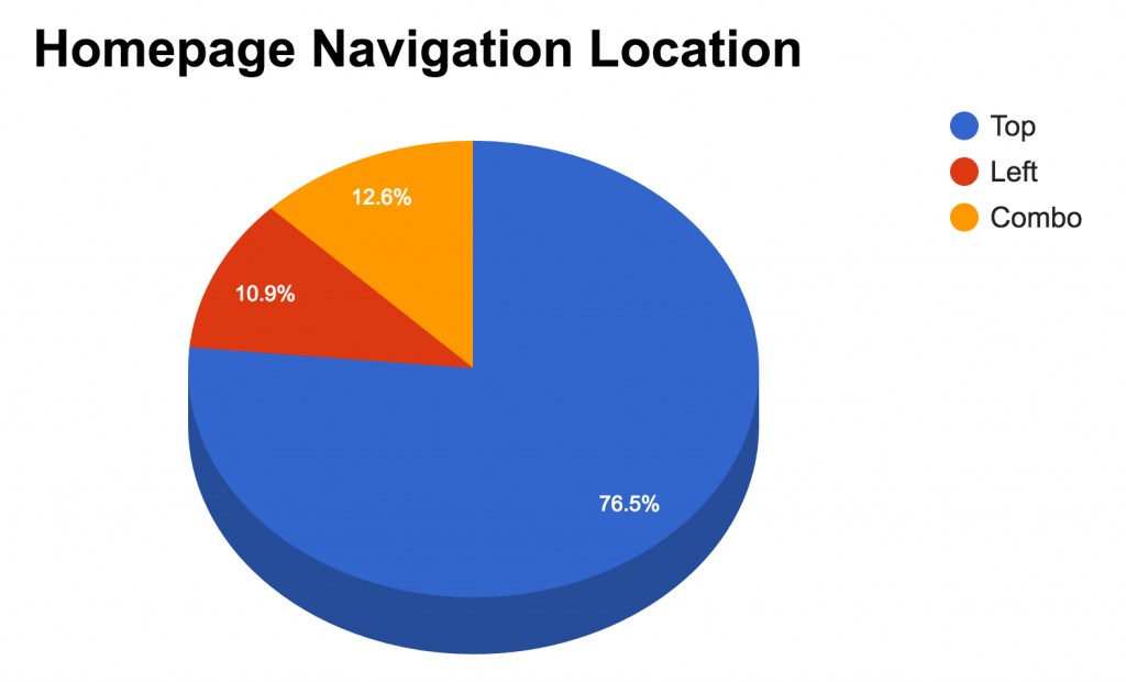 Homepage Navigation Location