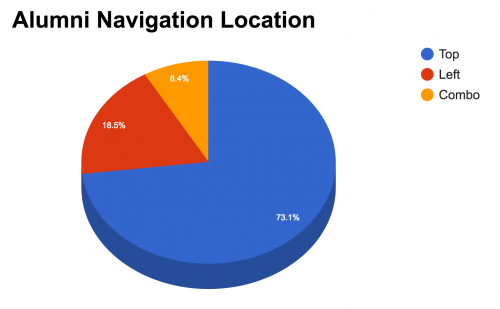Alumni Homepage Navigation Location