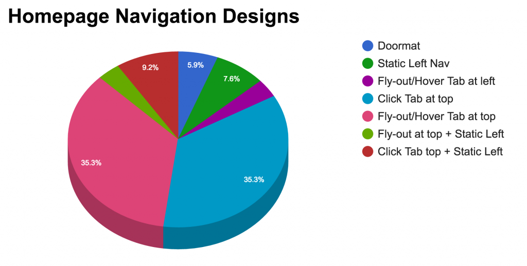 Homepage Navigation Designs Chart