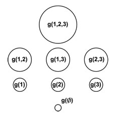 Kernel Classification showing  an array of circles representing a lattice of FM elements
