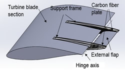 Wind Turbine Blade diagram with parts labeled.