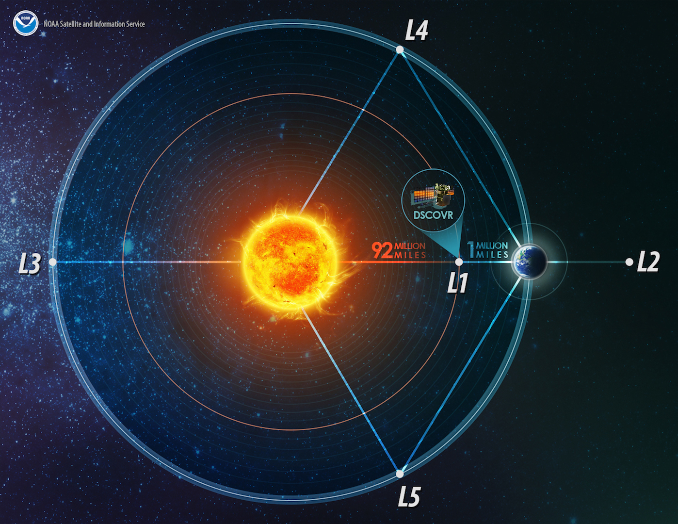 America's first operational deep space satellite orbits one million miles from Earth. Positioned between the sun and Earth, it is able to maintain a constant view of the sun and sun-lit side of Earth. This location is called Lagrange point 1. (Illustration is not to scale) Credit: NOAA