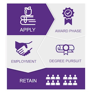 Apply, Award Phase, Employment, Degree Pursuit, Retain