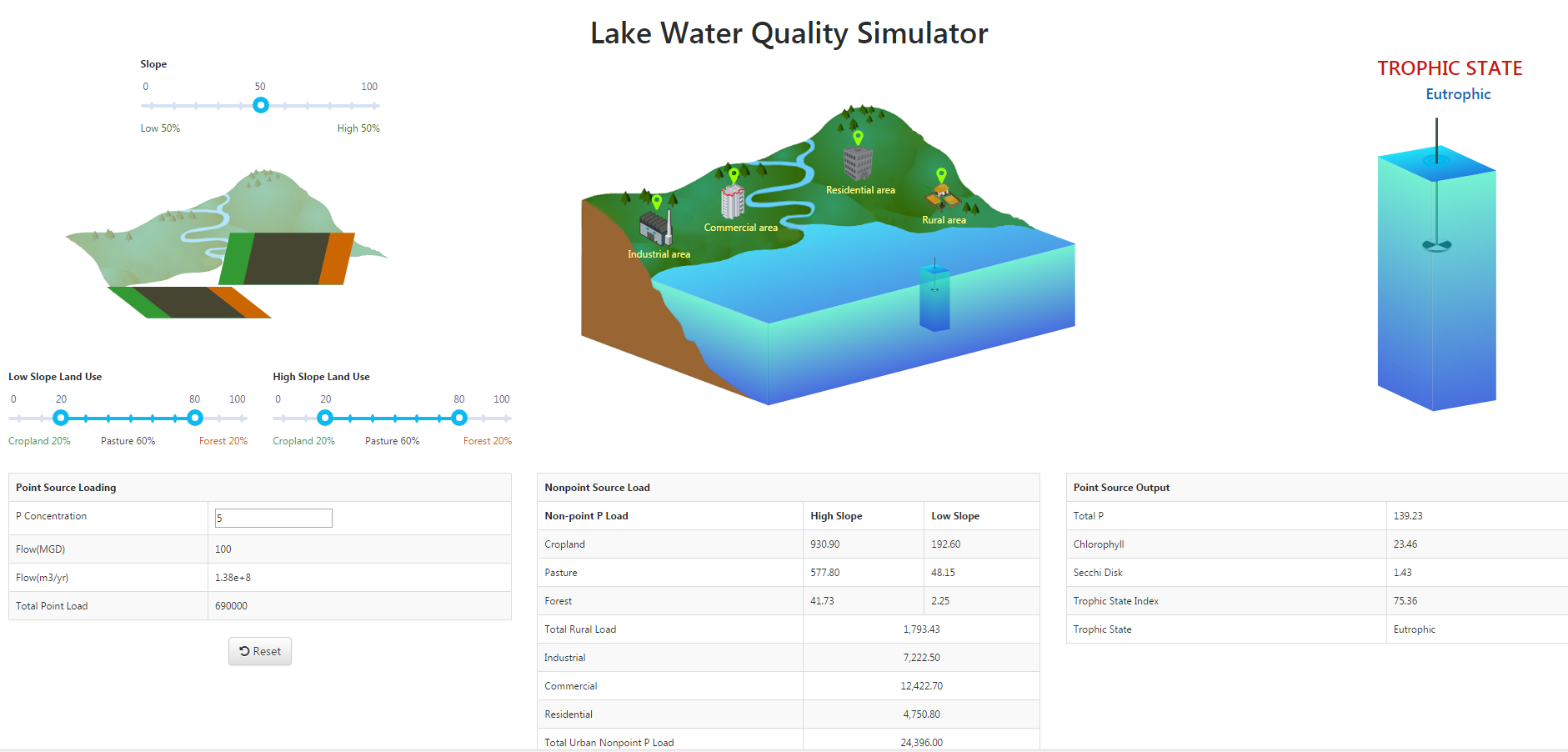 Lake Water Quality Model