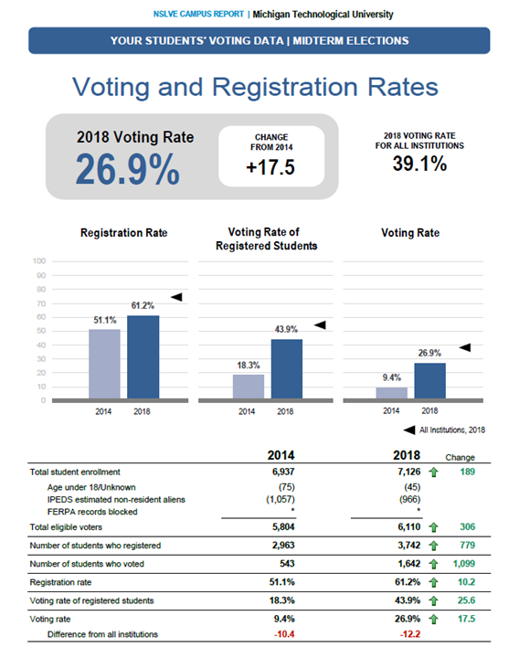 NSLV report showing Michigan Tech's increase of 17.5% voting participation rates.