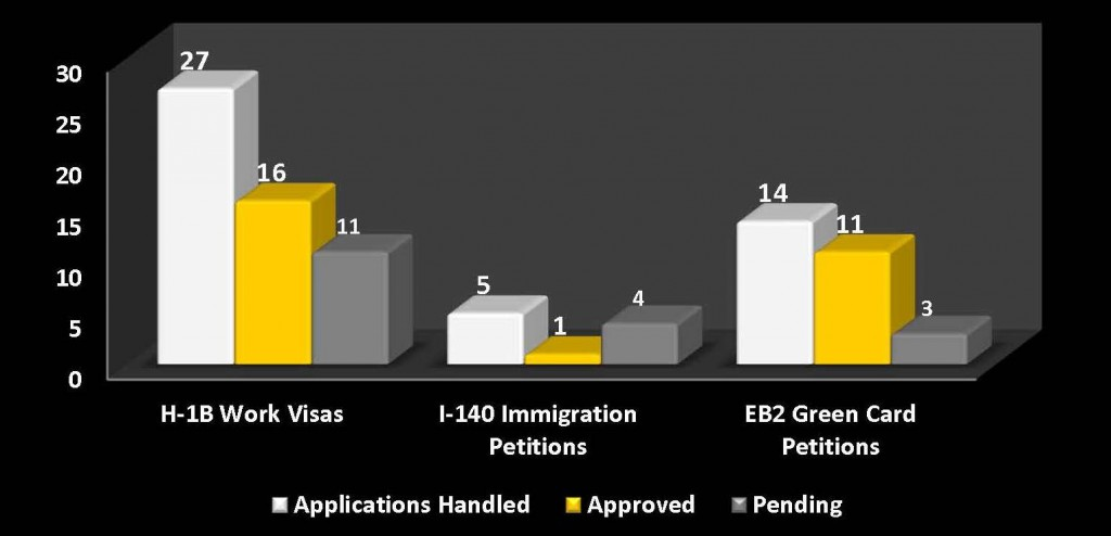 Immigration Data
