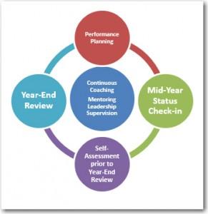 Performance Management image