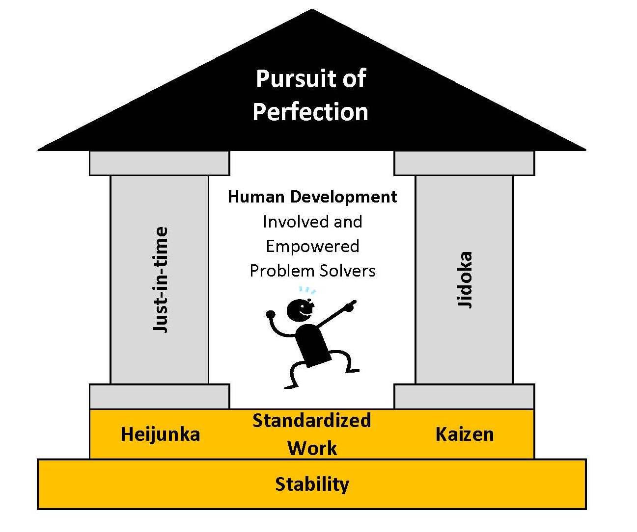 relationship between lean and kaizen