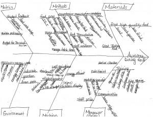 Organizational Change Diagram