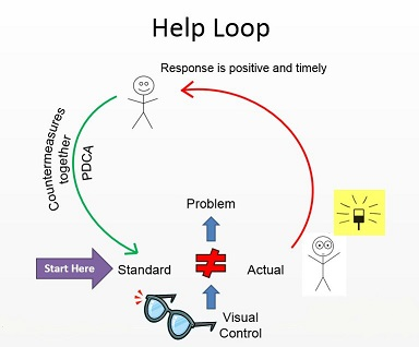 The Lean Help Loop