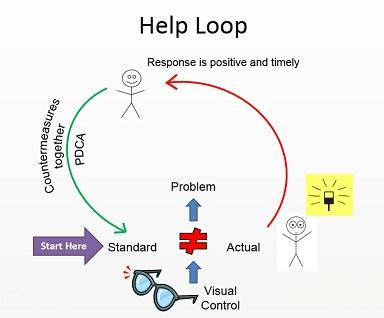 The Lean Help Loop