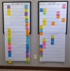 Sponsored Programs Kanban for the end of the fiscal year