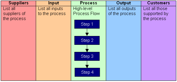 Confirm Your Scope With Sipoc Diagrams Continuous Improvement Blog
