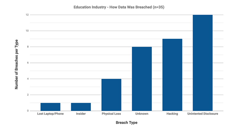 bar chart showing types of security breaches among educational institutions