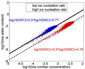 Fan Yang - Nucleation Rates
