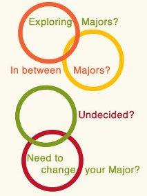 Exploring Majors